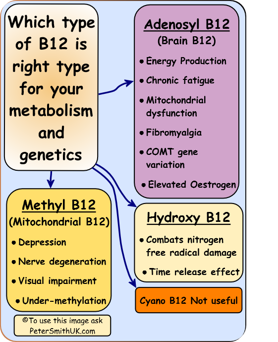 Best type of B12 for depression
