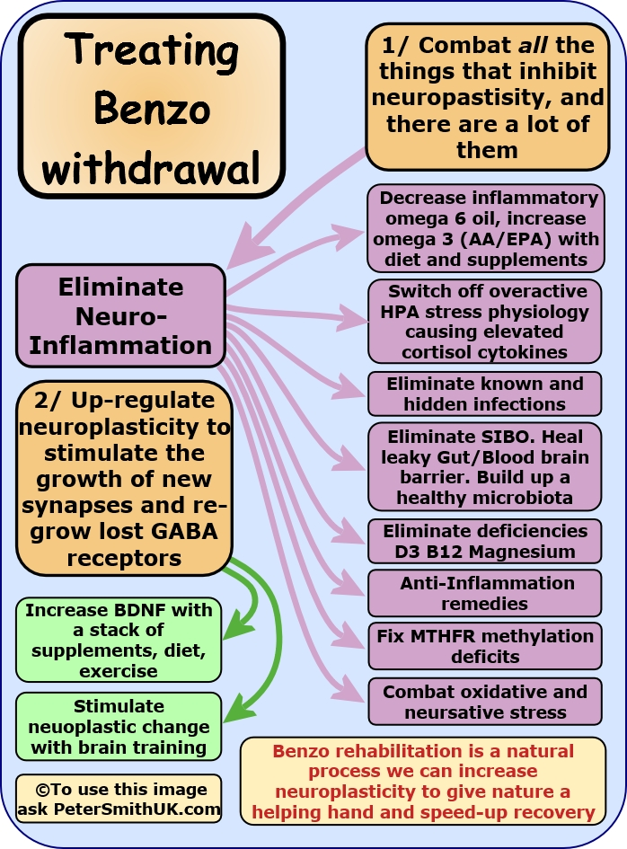 Benzo withdrawal with natural remedies