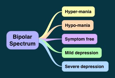 How To Treat Bipolar Naturally