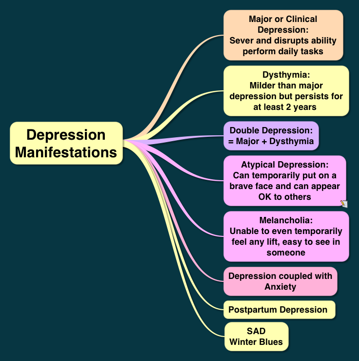 Types of depression Dysthymia Atyppical Melancholic