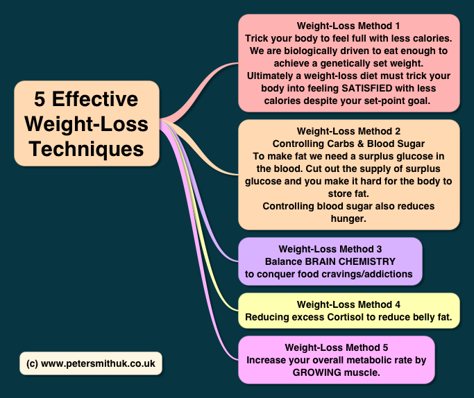 fruit and vegetable diet for fast weight loss