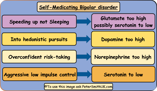Self-monitoring and self-medicating bipolar disorder with natural remedies