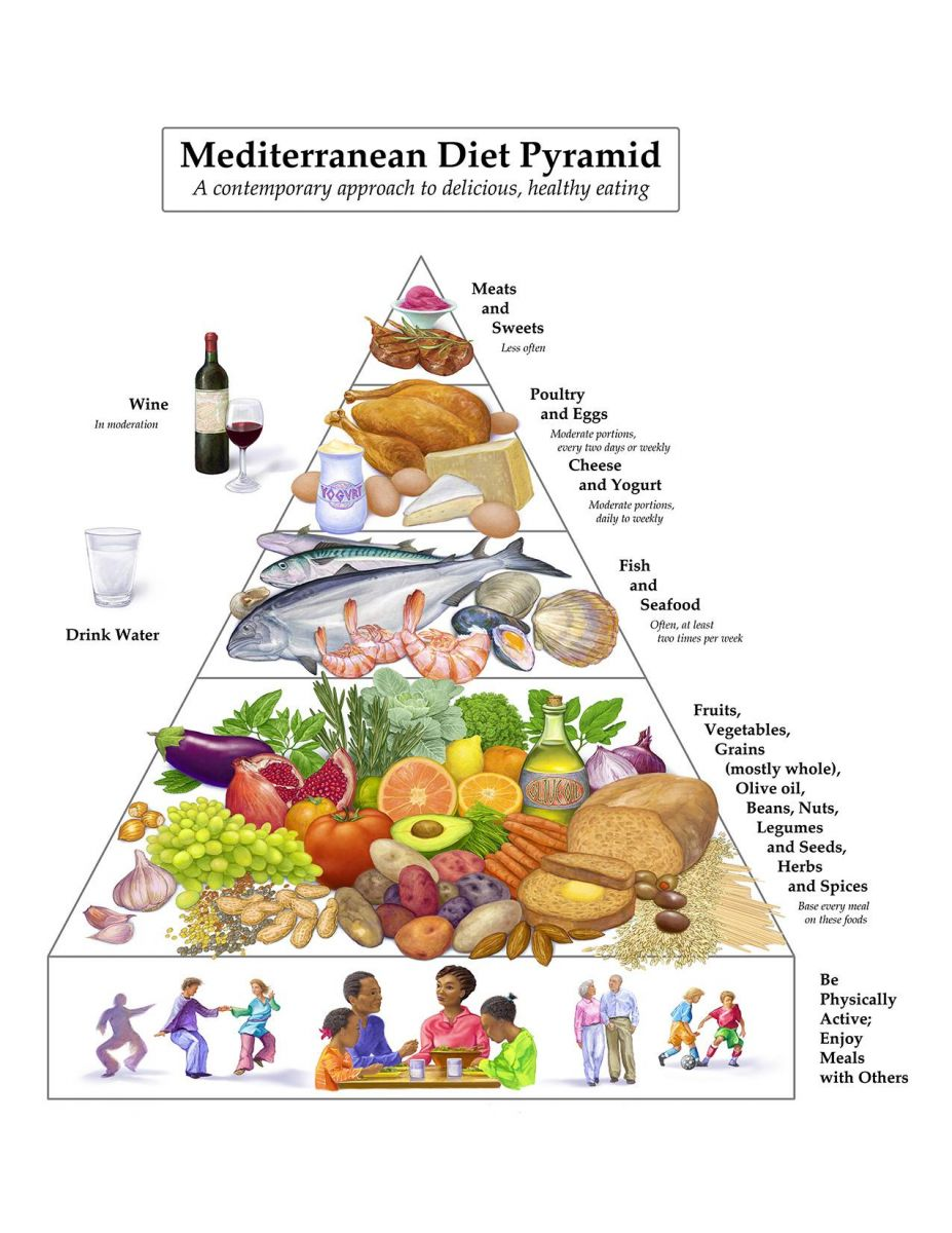 mediterranean diet rmbarassing results