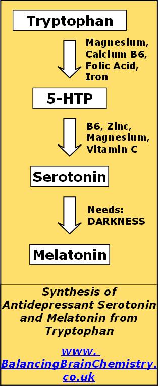 Drug Addiction Withdrawal Natural Remedies